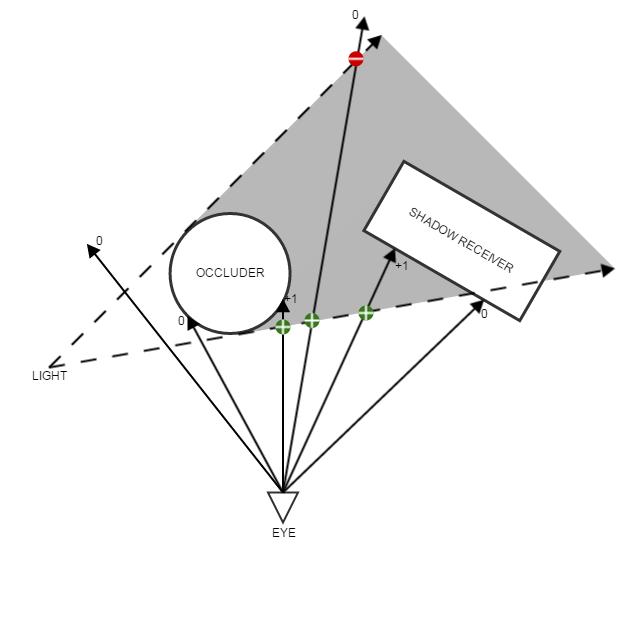 StencilVolumeShadow (1)